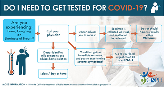Get tested for COVID-19?